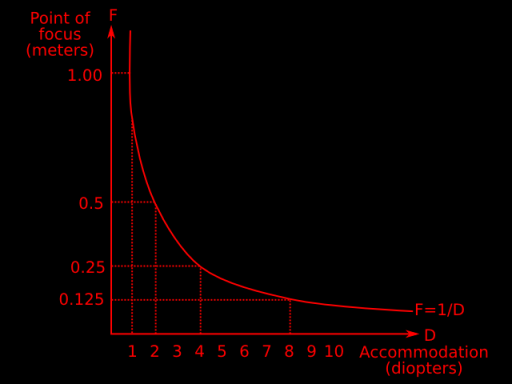 Fig. 1: Points of focus as a function of accommodation.
